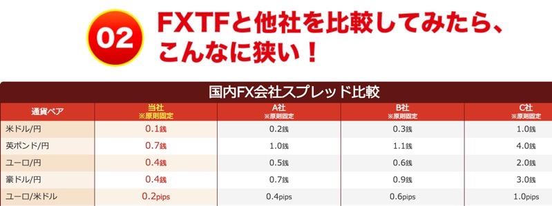 fxtfと他社のスプレッド比較