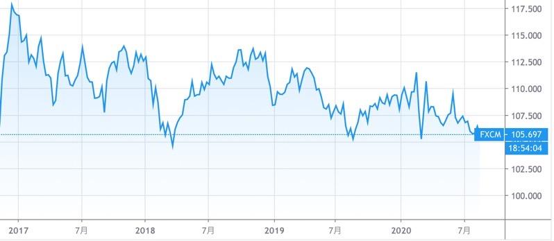 3年の米ドル円の値動き