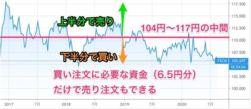 ドル円の過去3年のチャート
