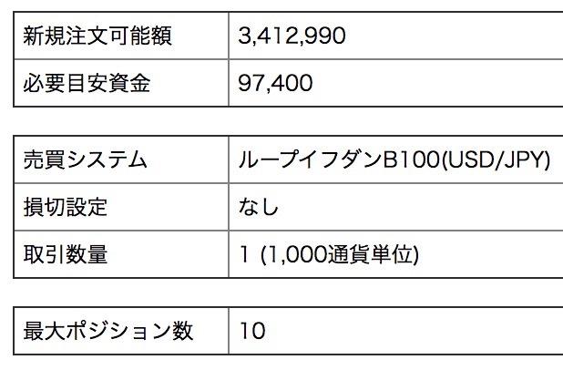ループイフダンの資金10万円設定