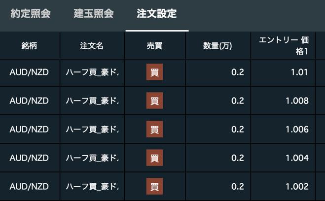 トライオートFX「豪ドル/nzドル」の買い注文