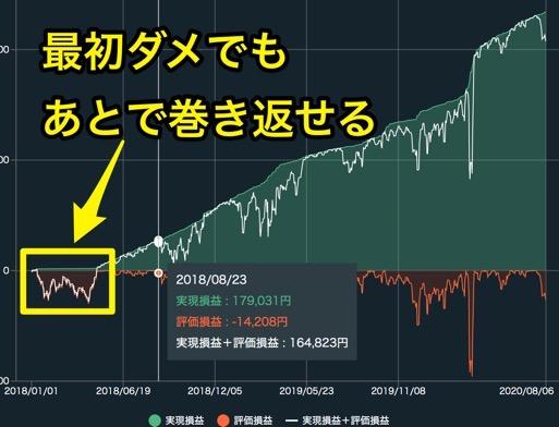 自動売買FXのデメリット