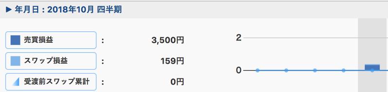 トラリピの2018年運用成績