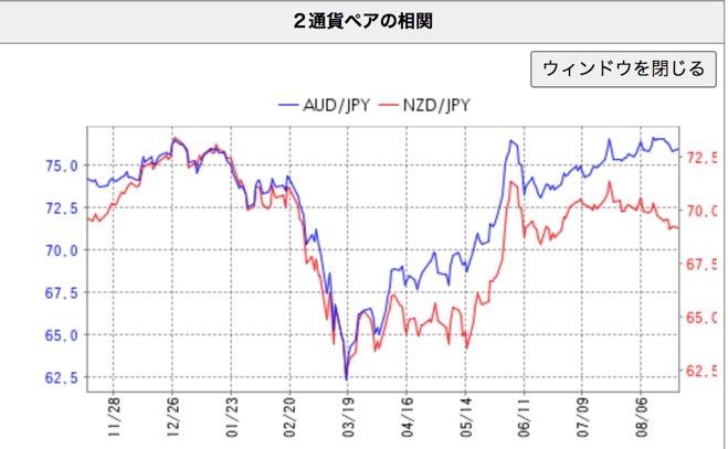 豪ドル円/nzドル円の値動き