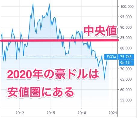 豪ドル円の10年チャート