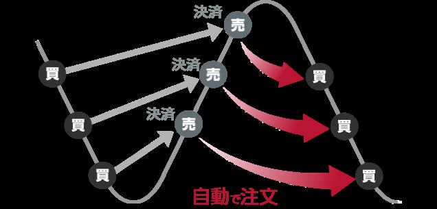 外為オンラインのiサイクル取引