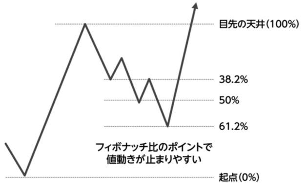 移動平均線での買いシグナル