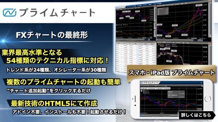 by gmoのFXプライムチャート