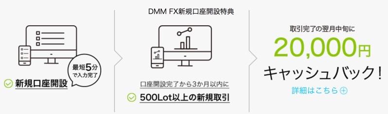 dmm fxの2万円キャッシュバック
