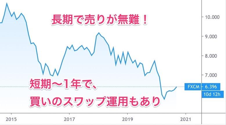 ランド円の長期チャート 2
