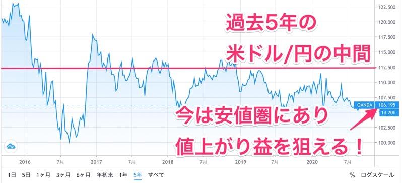 5年の米ドル円チャート