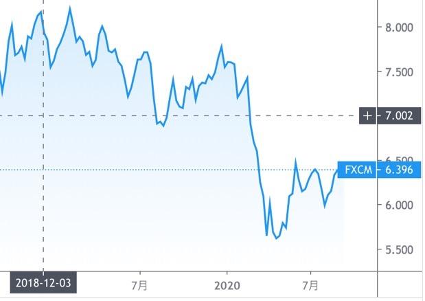 南アフリカランドのチャート