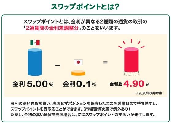 金利差から計算されるスワップポイント
