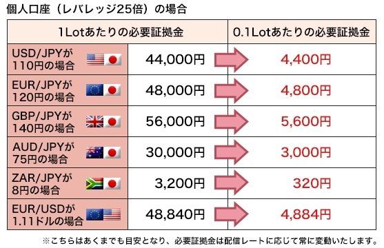 外為ジャパンは1000通貨から取引できる