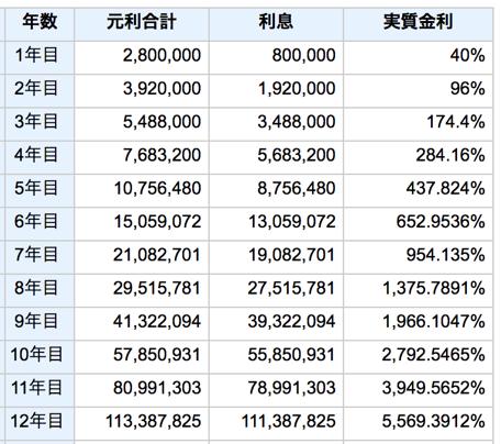 fxの複利運用で1億円超え