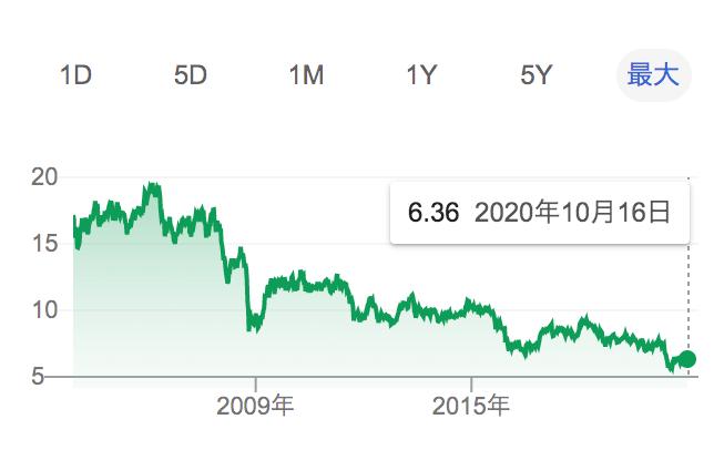 ランド円のチャーt