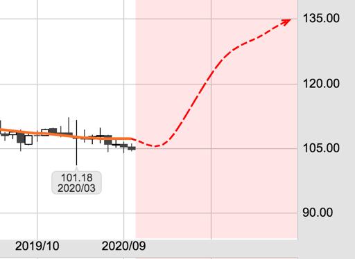 米ドル/円のai価格予想
