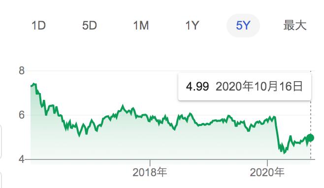 メキシコペソ円の長期チャート