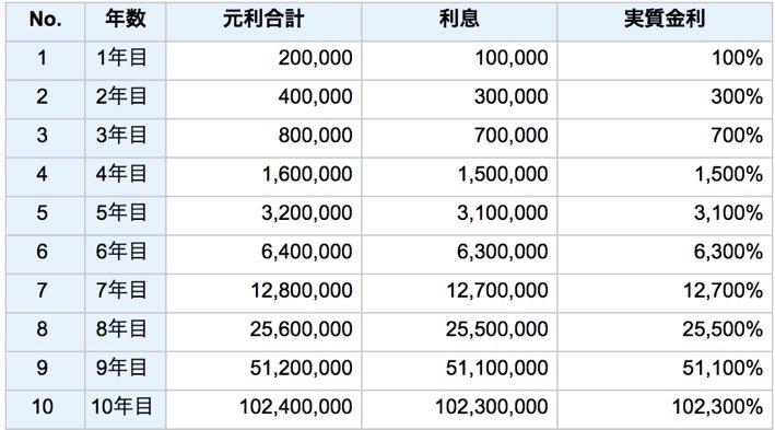 fxで10万から1億円の計算