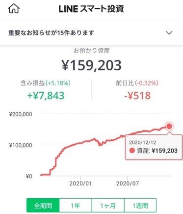 lineスマート投資の運用成績