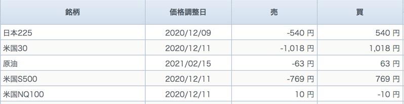 Gmoのcfd価格調整額
