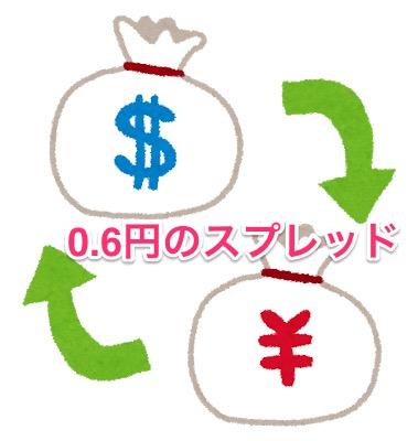 クラウドバンクのドル両替の手数料
