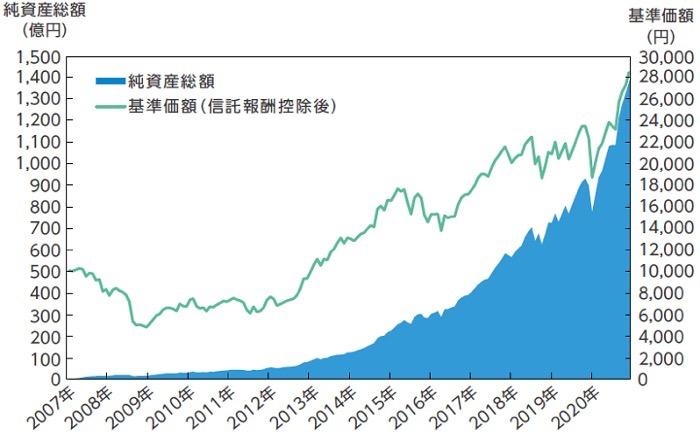 セゾン資産形成の達人の成績