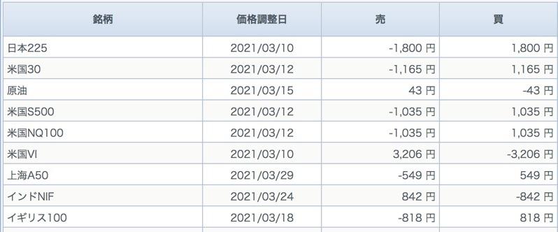 Gmo cfdの配当カレンダー