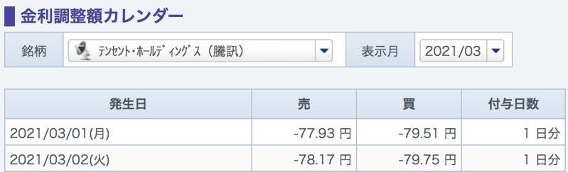 Gmoのcfdの金利調整額