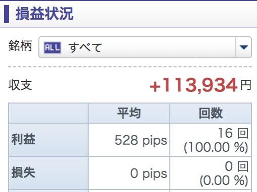 Gmoのcfdで11万円の利益