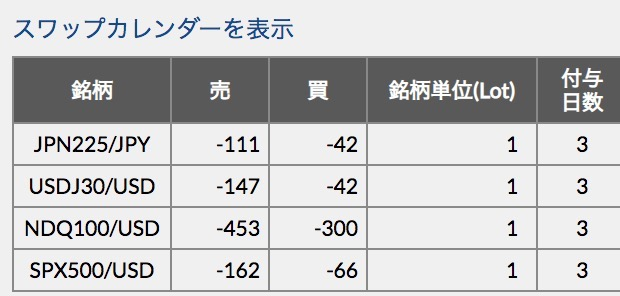 Dmm cfdの金利調整額