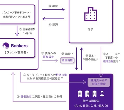 Bankersの担保