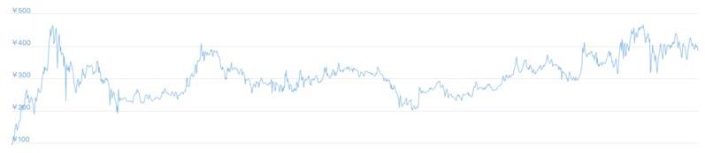 Metaheroの価格とチャート