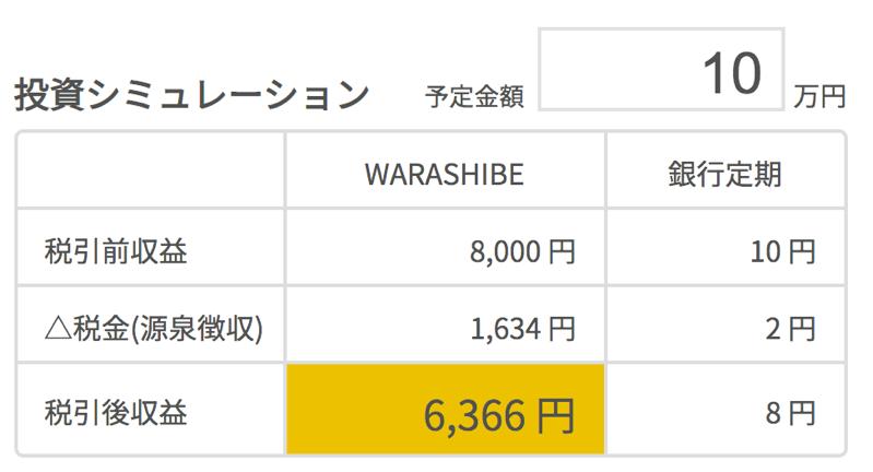 warashibeの利回りと利益