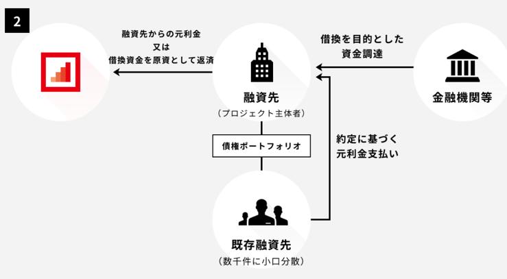 クラウドバンクの香港企業ローンファンド