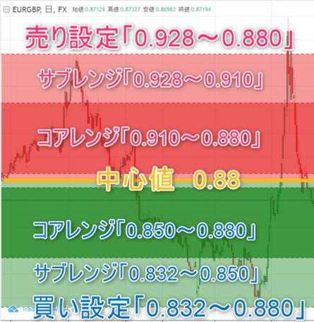 攻めの低資金コアレンジャー_ユーロ/ポンド