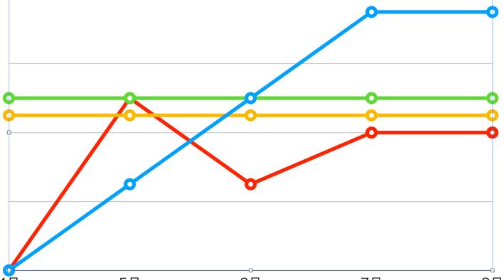 豪ドルのFX会社スワップポイント比較
