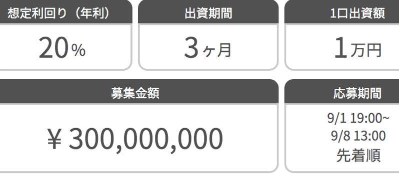 不動産クラウドファンディングのwarashibe